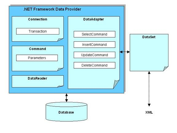 Empress Launches New ADO.NET Data Provider .Net Programmers for ...
