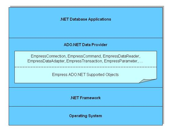 Empress ADO.NET Data Provider Architecture