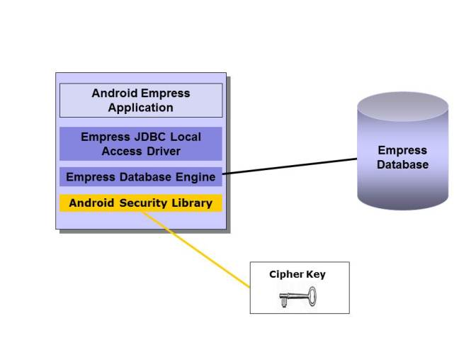 Empress Android Application using Encryption