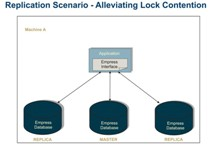 Replication Server Alleviating Lock Contention