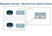 Replication Server System Recovery